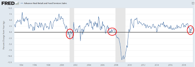 Retail Sales Us Industrial Production China Industrial