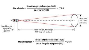 Simple Formulas For The Telescope Owner Sky Telescope