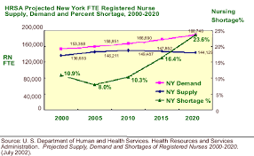 Nursing Salary Levels And Career Trends