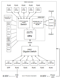 mikrotik rb2011uias 2hnd in cloudrouterswitches com rb2011uias 2hnd in block diagram