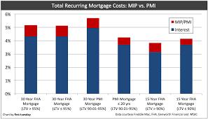 Pmi Ltv Chart Mip Pmi Or Neither