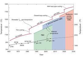 high temp on gas turbine jet engine diagram