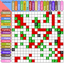 Soulsilver Type Chart Pokemon Type Weakness Online Charts Collection