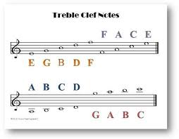Treble Clef Notes Chart This One Page Chart Features The Treble Clef Notes On The