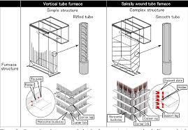 Supercritical Boiler Design Pdf Design Technology For Supercritical Sliding Pressure