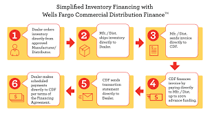 Are You Financing Your Inventory The Best Way Wells Fargo Cdf