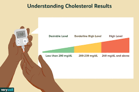High Cholesterol Levels Chart Uk What Is Total Cholesterol And What Does It Mean