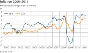 Inflation In The Uk