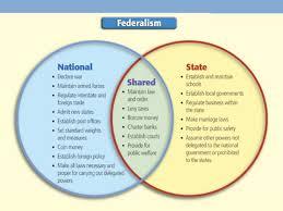 Federalists And Anti Federalists Venn Diagram Federalists And Anti Federalists Venn Diagram Resume