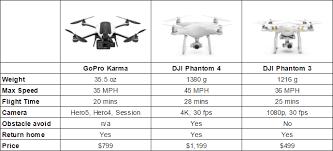 Gopro Karma Vs Dji Phantom Drones