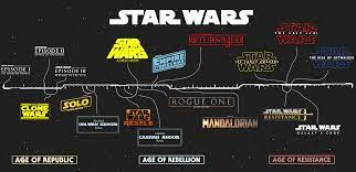 I remade that timeline. (Fixed) : StarWars