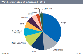 Wine Acidity Chart Tartaric Acid Chemical Economics Handbook Ceh Ihs Markit