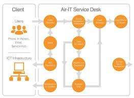 Our It Support Process Air It