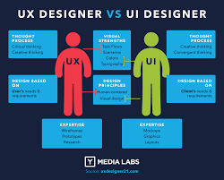 UX vs UI wars - The superpowers of UX & UI designers