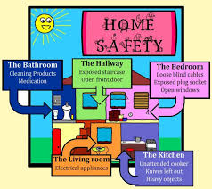 Toddler Safety - common home dangers Infographic
