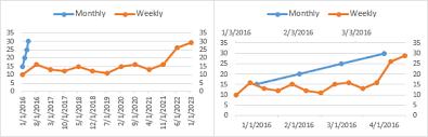 Multiple Time Series In An Excel Chart Peltier Tech Blog