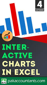 Make Interactive Charts Making Interactive Charts In Excel How To Learn Excel To