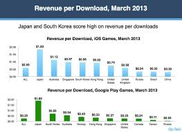 App Annie Charts Us Japan Korea Drive About 80 Of Google Plays Games