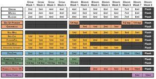 Specific Advanced Nutrients Feeding Chart Soil Mills