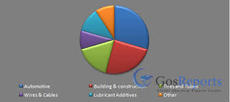 Global Epdm Rubber Market Is Expected To Grow At A Cagr Of