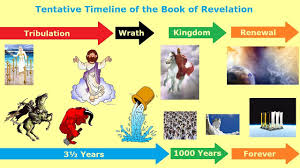 Chart Of Revelation Timeline A Tentative Timeline Of Events In The Book Of Revelation