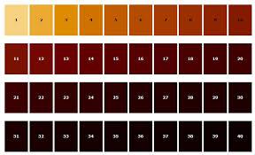 Estimating Colour Of Homemade Specialty Malt Homebrewing