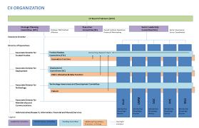 Ut Austin Organizational Chart Cii About Cii