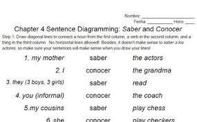 Saber Vs Conocer Sentences Worksheet 10 Sentences