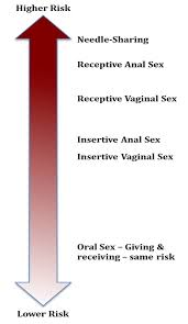 Anal sex and hiv