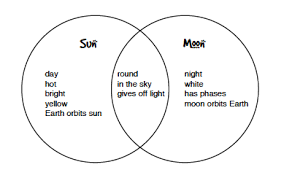 Earth Moon Venn Diagram Teacher Leader Guide Chapter 8 Resources Junior Master