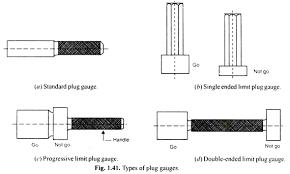 Plug Gauge Tolerance Chart Main Types Of Limit Gauges With Diagram Metrology