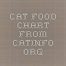 Cat Food Chart From Catinfo Org Food Charts Cat Food Cat
