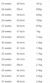 Birth Weight Chart In Grams 67 Described Baby Weight By Week Kg