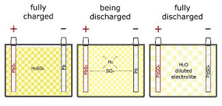 Lead Acid Battery Specific Gravity Chart How To Test A Battery News About Energy Storage Batteries