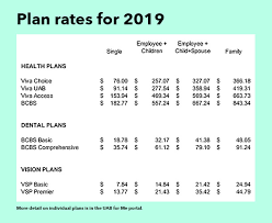 Premiums For Health Dental And Vision Available For 2019