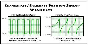 p0016 crankshaft position camshaft position bank 1 sensor a cam crank pattern