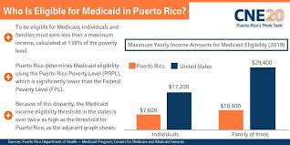 Family Related Medicaid Income Asset Limit Chart Florida
