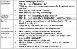 nurse reflective essay thesis publishing what s the best nurse reflective essay