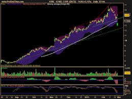 Ac Investor Blog Momentum Stocks For Next Week
