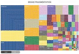 Android Fragmentation Chart Pin On The Power Of Mobile