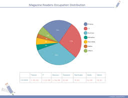 Pie Chart Templates Amazing Magazine Distribution Pie Chart Examples And Templates