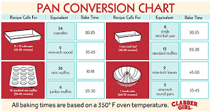 Baking Pan Conversion Chart Pan Conversion Chart Web Clabber Girl