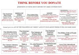 Best And Worst Charities Chart