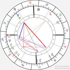 Arjun Kapoor Birth Chart Shahrukh Khan Birth Chart Horoscope Date Of Birth Astro