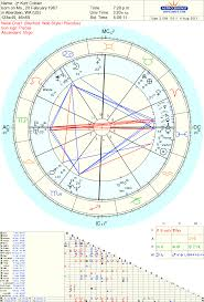 Uranus Neptune Archetypes Gray Crawford