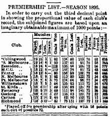 Afl Tipping Chart 2018 Printable Australian Football League Wikipedia