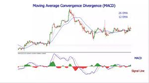 Free Macd Charts 2 Line Macd Indicator For Mt4 Explained