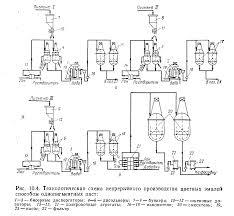 Реферат Производство лакокрасочных материалов com  Производство лакокрасочных материалов