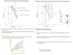 Design Efficiency Formula Steam Turbine Off Design Performance Calculation