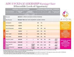 Avon Commision Chart 2017 All About Avons Leadership Program The Glam Entrepreneur